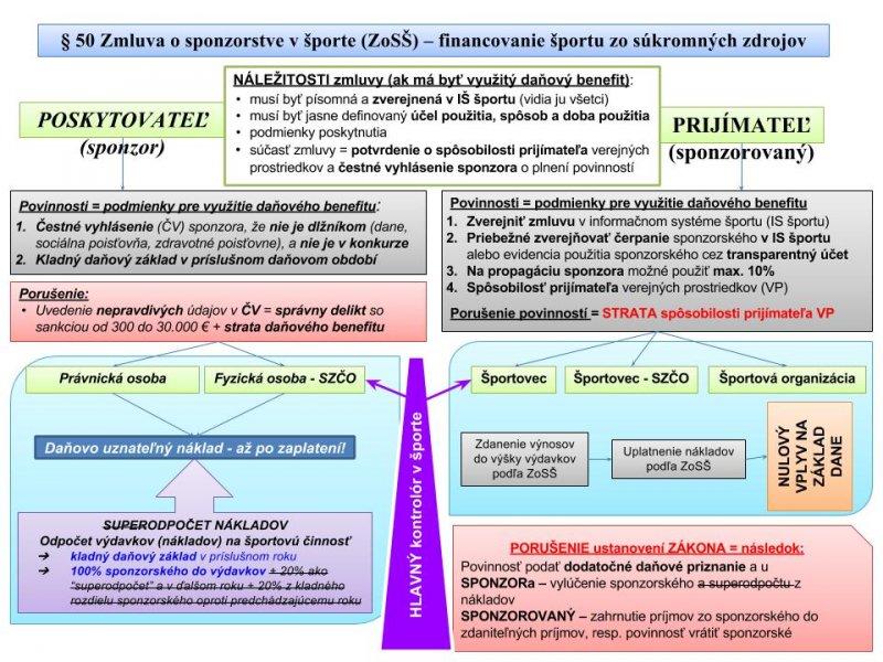 Zmluva_o_sponzorstve_v___porte_DEF.pptx