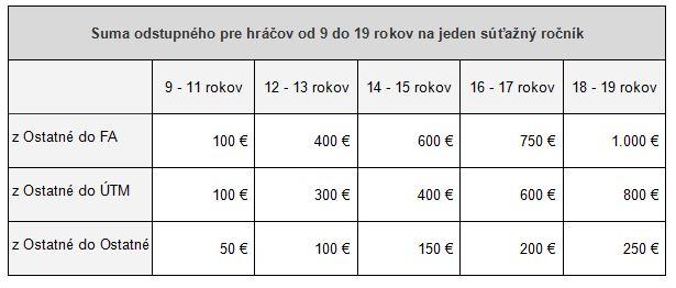 zmensena_tabulka_1b