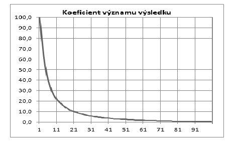 zmenseny_graf_3